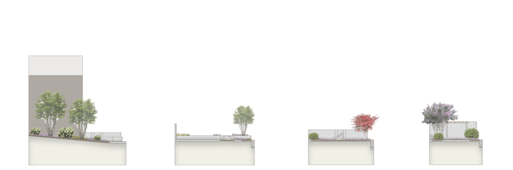 Querschnitte durch verschiedene Segmente des Gartens